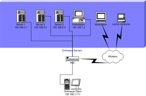 home server network design image gallery home network servers