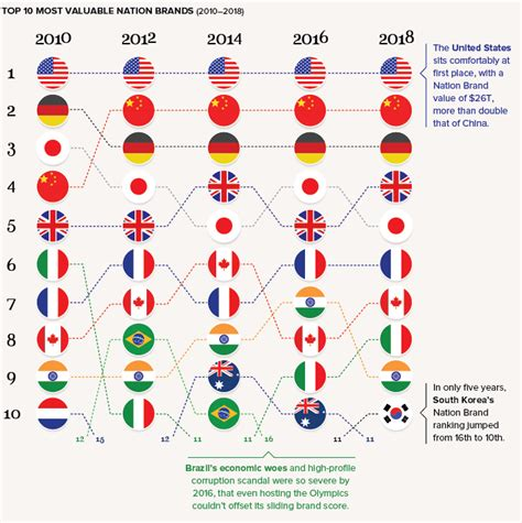 chart ranking the world s most valuable nation brands chart ranking the world s most valuable nation brands