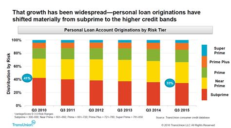 loan credit card personal loans vs credit cards there is plenty of room