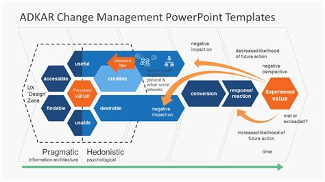 Visual Representation Of Adkar Methodology Slidemodel Change Template Powerpoint