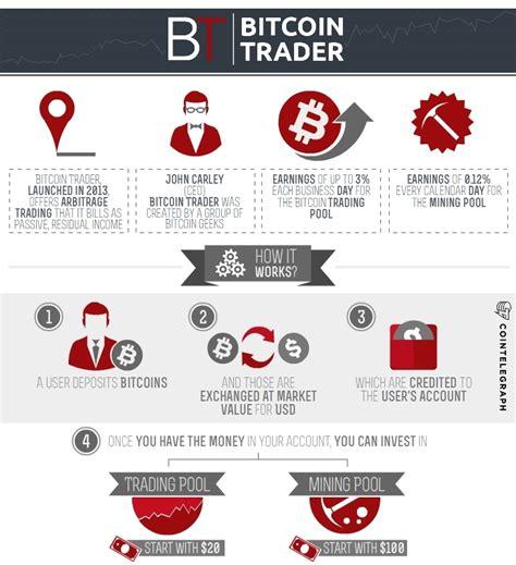 bitcoin trader catalog roundup nitrogensports eu bitcoin trader biz
