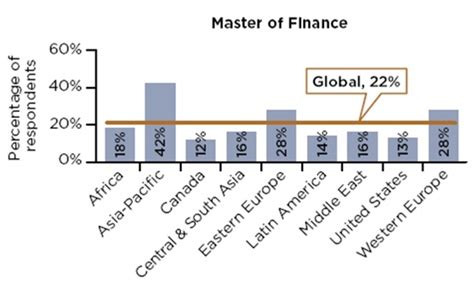 Mba Loan Comparison by Mba In Finance Vs Mba In Marketing Detailed Comparison
