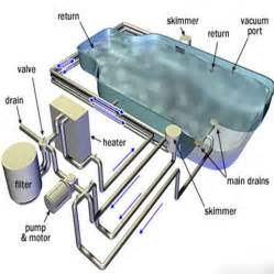 pool plumbing supplies