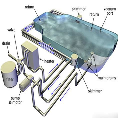 Inground Pool Plumbing by Swimming Pool Drain Diagram Swimming Get Free Image