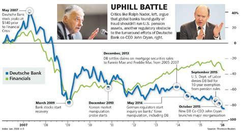 deutsche bank retirement deutsche bank may lose key power to run pension assets