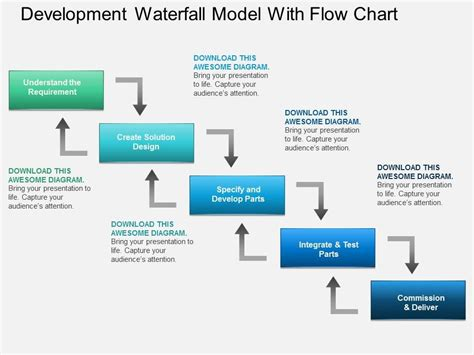 Al Development Waterfall Model With Flow Chart Powerpoint Template Powerpoint Presentation Powerpoint Waterfall Chart Template