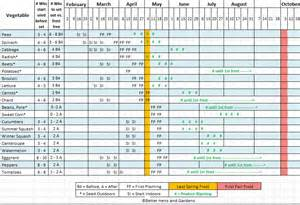 making 2014 s seed starting amp planting schedule w