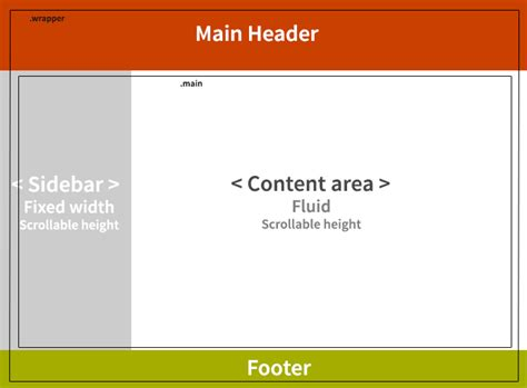 css how to implement fixed sidebar correctly stack fixed sidebar and fluid content area