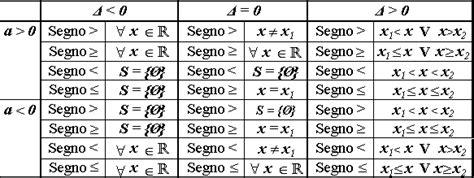equazioni parametriche casi tabella soluzioni per disequazioni di secondo grado