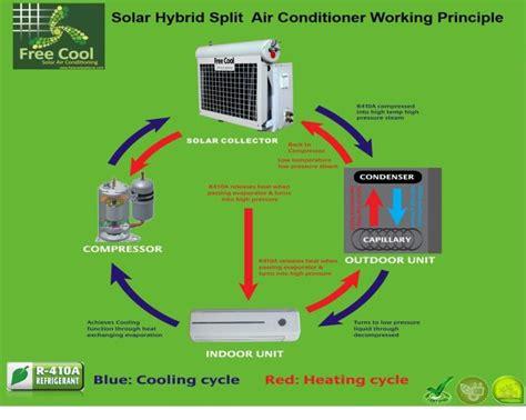 block diagram of air conditioner working principle