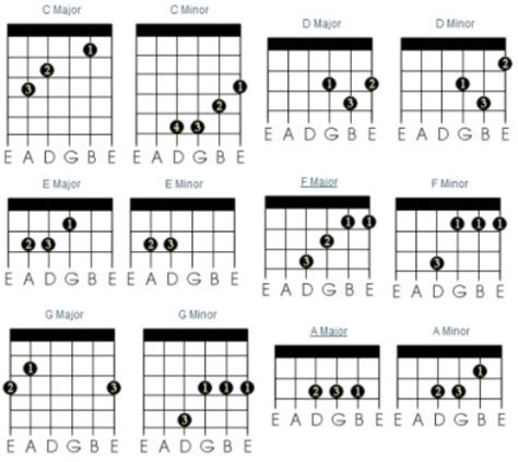 beginner guitar basic majorminor chords guitar chords how to learn and master keytarhq