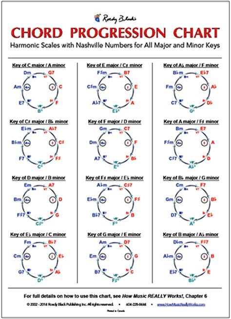 printable chord progression chart for piano chord progression chart by wayne chase how music really