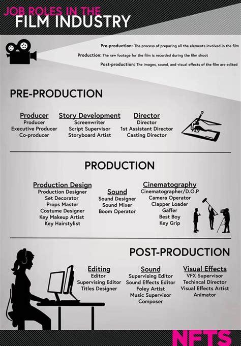 film industry it jobs pinterest the world s catalog of ideas