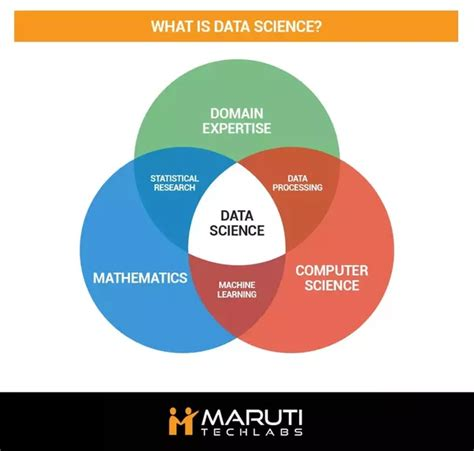 Mba In Data Science And Data Analytics In India by Is Data Science Better Than Business Analytics Quora