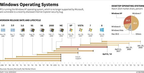 operating systems timeline infographics windows