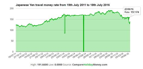 currency converter by year japanese yen to gbp exchange rate london time sydney time