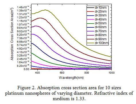 the simulation of the optical characteristics of platinum