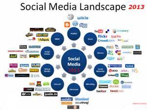 how far does social media platform leverage