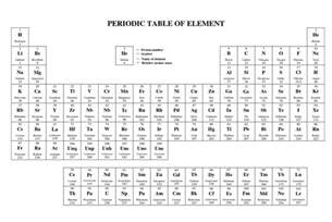 Simple Periodic Table by Basic Periodic Table Printable Of Chemistry Loving Printable