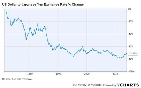 bitcoin ke dollar bitcoin to dollar exchange rate chart transfer bitcoin