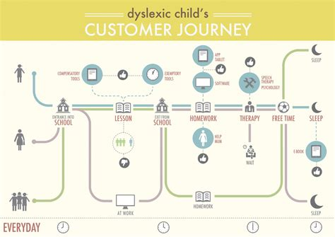 Customer Journey Map Visual Ly User Experience Journey Map Template