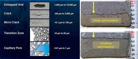 And Permeability Of Concrete permeability of concrete factors affecting permeability