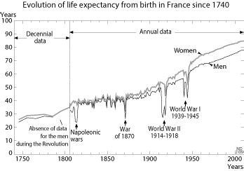 what is the average time a man last in bed life expectancy in france interpreted graphs graphs