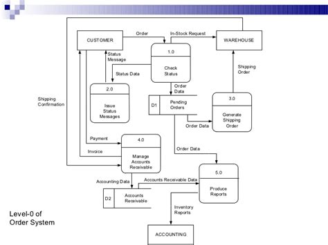 inventory management system dfd diagram dfd diagram inventory system enhanced entity relationship