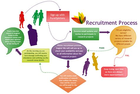 recruitment workflow diagram recruiting process flow chart www imgkid the image