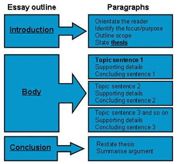 Structure Of A Comparative Essay by How To Write An A Level Comparative Essay Stonewall Services
