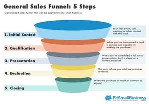 Free Sales Funnel Template by Sales Funnel Templates How To Represent Your Sales Funnel