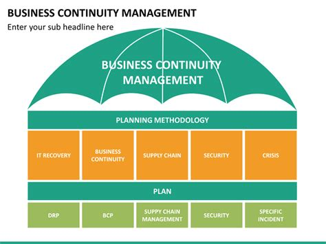 business continuity templates business continuity management powerpoint template
