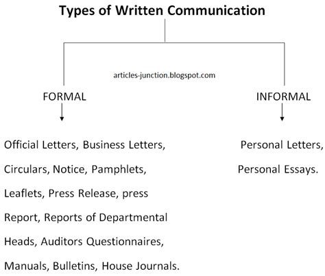 Types Of Business Letter Definition Articles Junction Definition And Types Of Written Communication