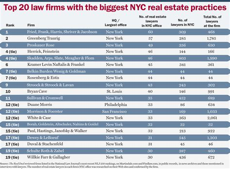 Biggest Architecture Firms by Real Estate Lawyers Fried Frank Harris Shriver Amp Jacobson