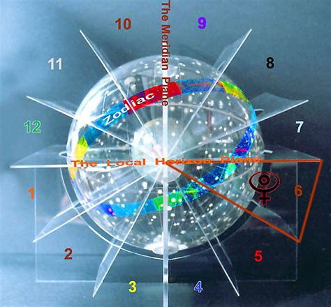 6th house astrology pluto in 6th house interpreted with superb 3d astrology image