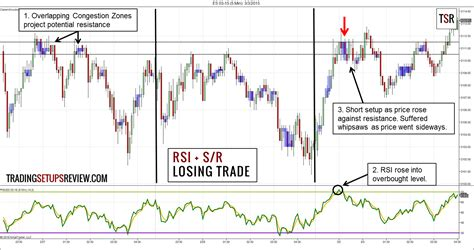 best rsi settings how to use the relative strength indicator rsi for day