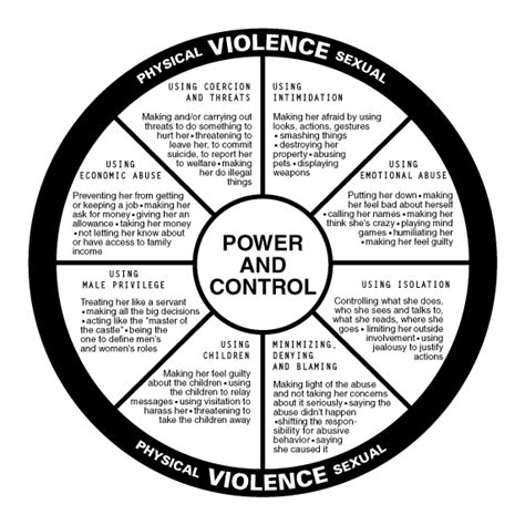 cycle of domestic violence diagram domestic violence power and quot cycle quot