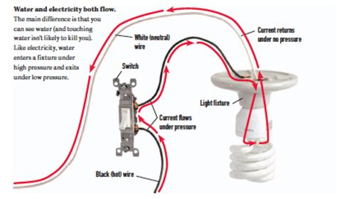 home electrical wiring house wiring types