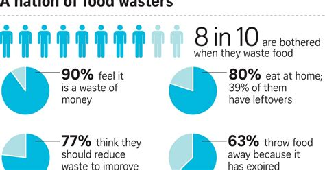 Do Surveys For Money Singapore - if only singaporeans stopped to think food waste 1 in 4 buys more