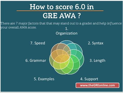 how many sections in gre how to score 6 0 on the gre awa online gre revised