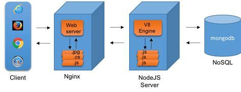 node js what is node js for java developers dzone java