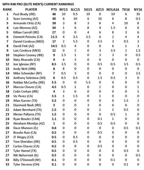 New York Ranking Mba by R48pro Elite S Rankings Post New York 16 Wphlivetv