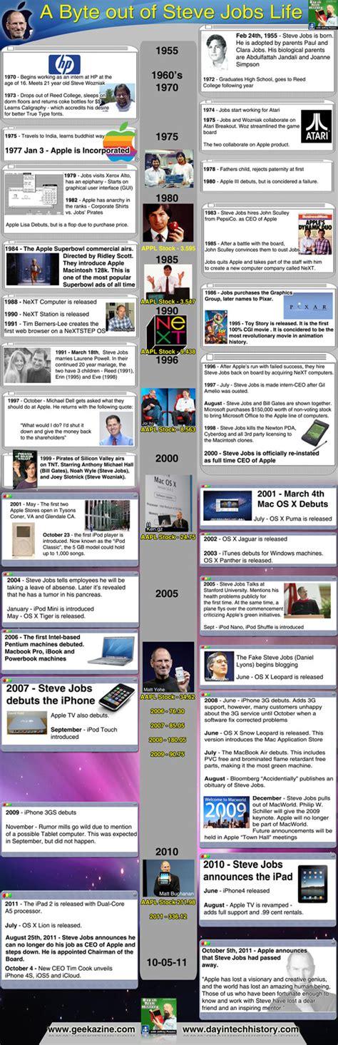 life of steve jobs infographic steve jobs 1955 2011 full history profile infographic