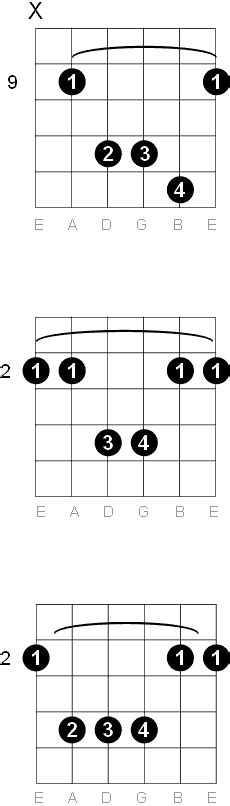Attractive F Sharp Chord Guitar Adornment - Chord Sites - creation ...