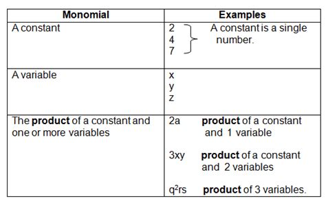 opinions on monomial