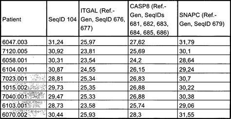 crp wert tabelle patent de102008000715b9 verfahren zur in vitro