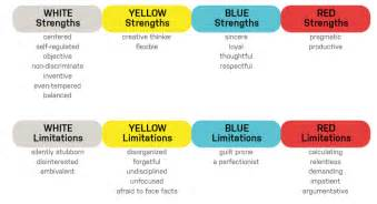 color code personality new comprehensive analysis available the color code