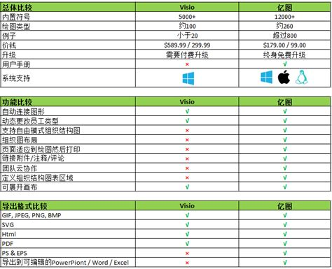 visio comparison visio for mac comparison chart lucidchart for mac