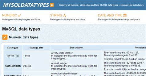 date format type mysql mysql data types a complete collection