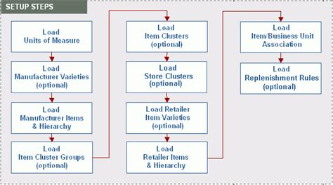repository pattern hierarchy oracle demand signal repository user guide